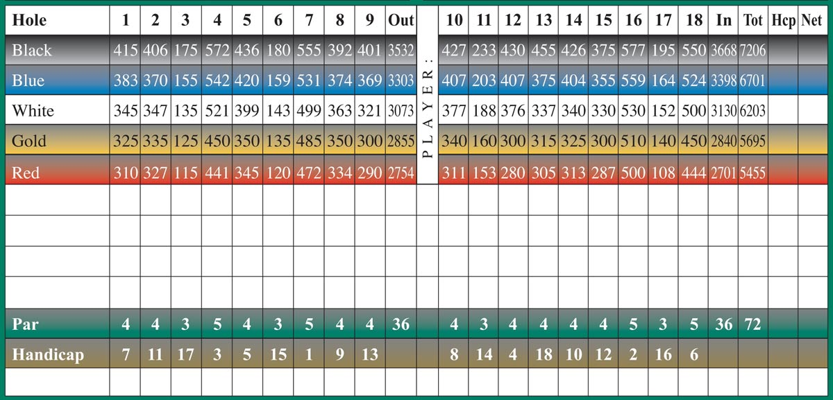 scorecard-yardages